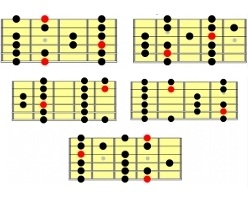 Guitar Lesson Expert Scale Positions